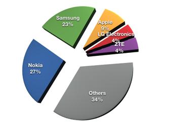 best smartphone q4 2012