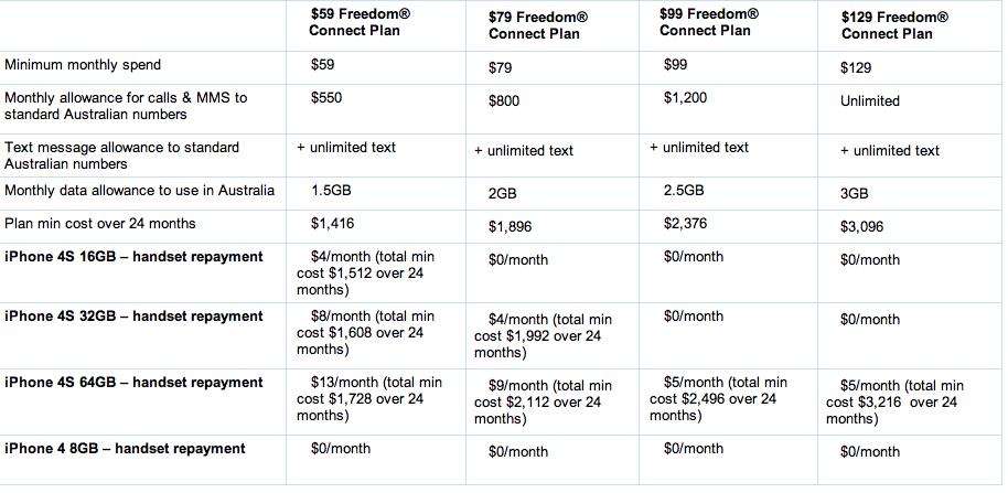 Telstra Iphone  Pre Order